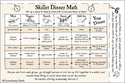 Skillet_dinner_math